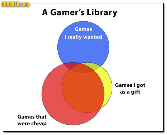 17 video games in venn diagram form modern gaming atariage forums crackedg ccuart Gallery