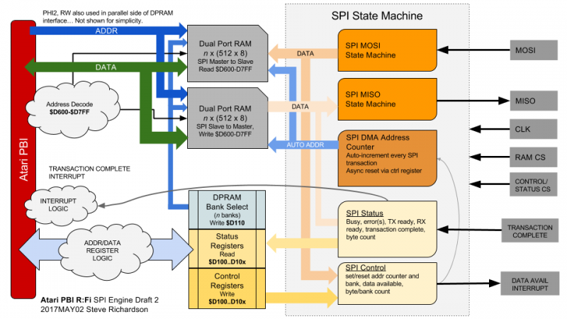 Atari PBI SPI DMA Engine Draft 2.png