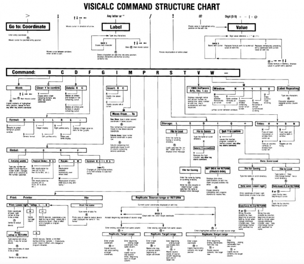 VISICALC COMMAND STRUCTURE CHART.png