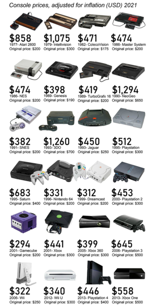 video-game-console-prices-adjusted-for-inflation-2021-USD.thumb.png.4b879d5c5f72a36c742492b0a3ce83ed.png